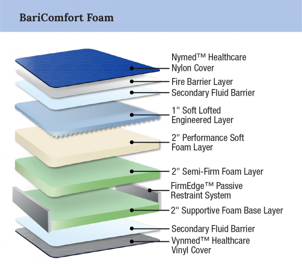 MedMattress.com Bariatric BariComfort Foam Mattress